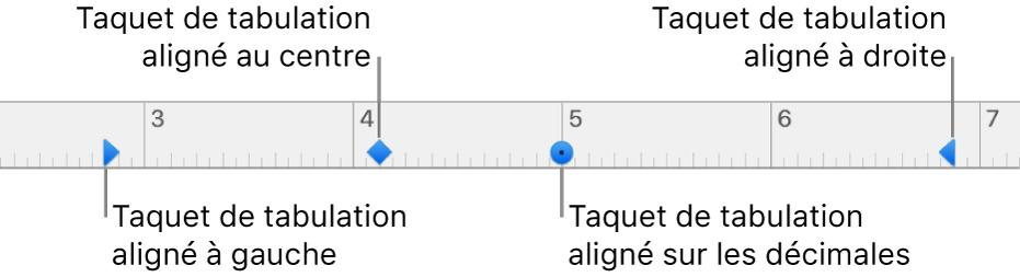 Règle comportant des marqueurs pour les marges de paragraphe gauche et droite, retrait de la première ligne et tabulations pour l'alignement à gauche, centré, décimal ou à droite.