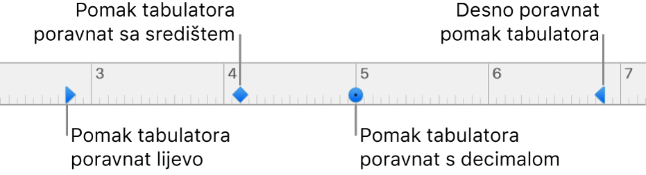 Ravnalo s oznakama za lijevu i desnu marginu paragrafa, uvlaka prvog retka i tabulatori za poravnanje s lijeve strane, u centru, prema decimali i s desne strane.