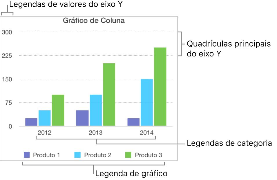 Gráfico de coluna mostrando as etiquetas de eixo e a legenda do gráfico.