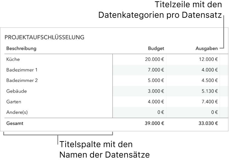 Richtig konfigurierte Tabelle für die Verwendung von Formularen (mit einer Titelzeile, die Datenkategorien enthält, und einer Titelspalte).