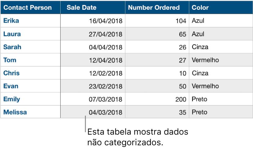 Uma tabela não categorizada