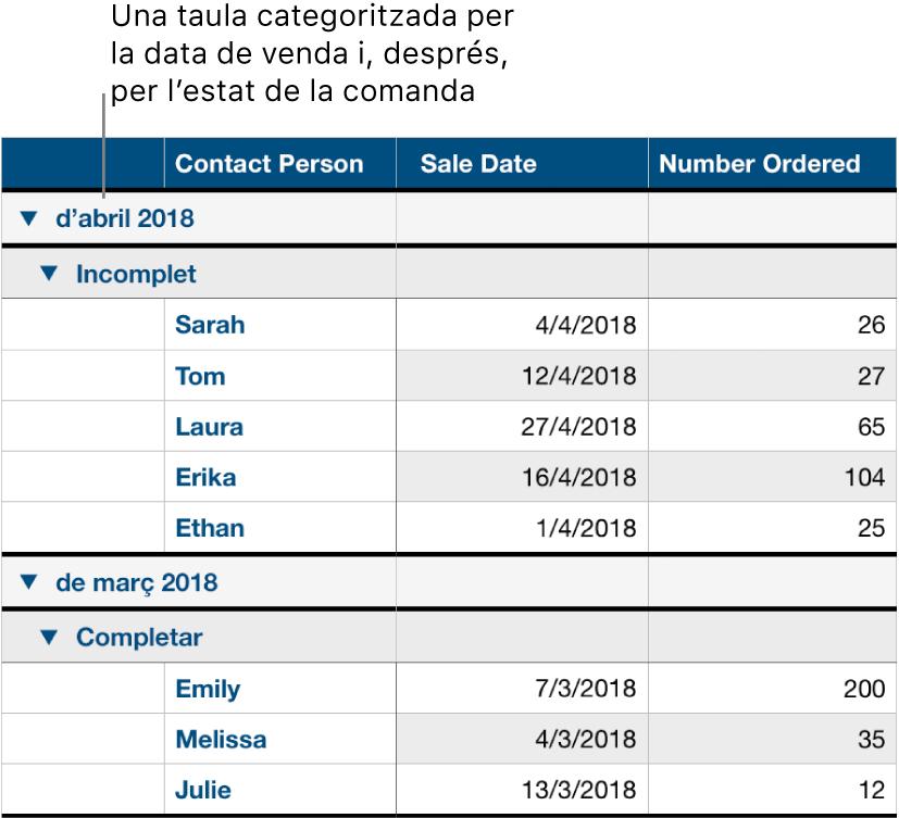 Una taula amb dades categoritzades per data de venda amb l'estat de la comanda com a subcategoria.
