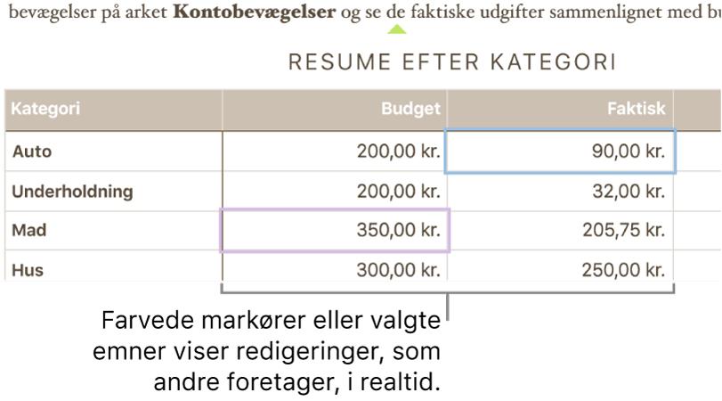 Farvede trekanter under teksten viser, hvor forskellige samarbejdspartnere redigerer.