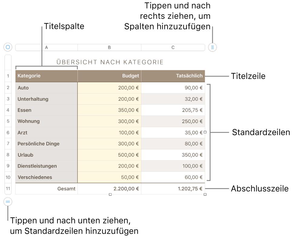 Eine Tabelle mit Titel-, Standard- und Abschlusszeilen und Spalten sowie Aktivpunkten zum Hinzufügen oder Löschen von Zeilen oder Spalten.