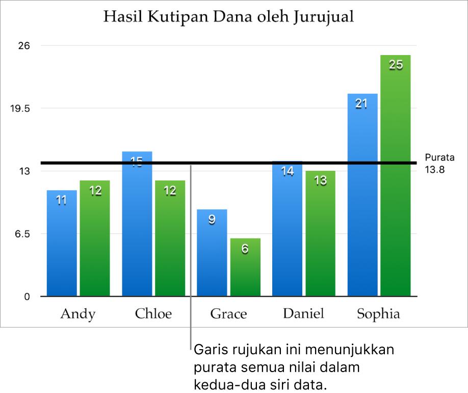 Carta lajur dengan garis rujukan yang menunjukkan nilai purata.