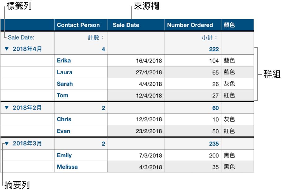 分類的表格顯示來源欄、群組、摘要列和標籤列。