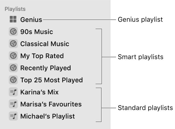The Music sidebar showing the various types of playlists: Genius, Smart and standard playlists.
