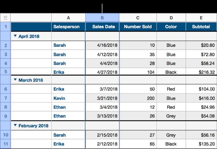Tableau contenant les données relatives aux ventes de t-shirts triées par date de vente. Les rangs de données sont regroupés par mois et par année (les valeurs communes dans la colonne source).