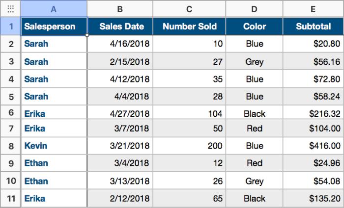 Tableau contenant les données relatives aux ventes de t-shirts, vendeurs, dates de vente et couleurs pour lequel aucun tri par catégories n'a été effectué.