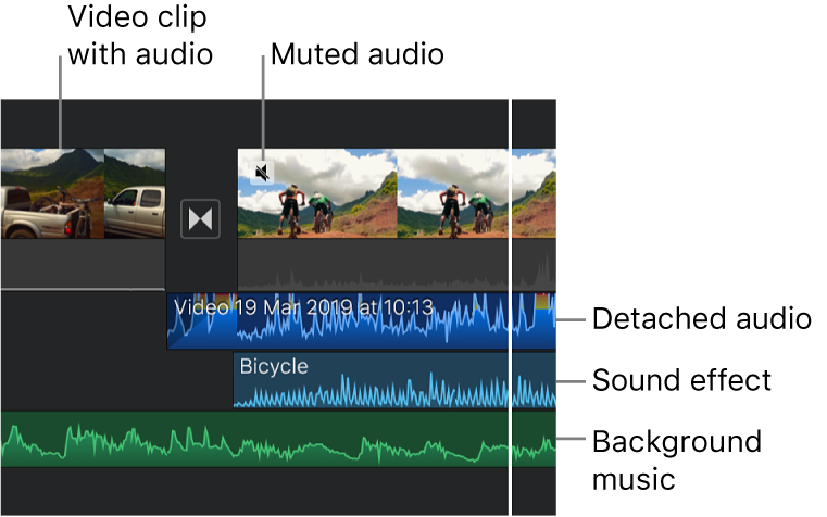 Audio waveforms for a detached audio clip, a sound effect clip and a background music clip in the timeline.