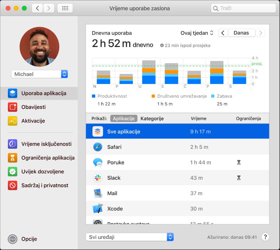 Prozor značajke Vrijeme uporabe zaslona s prikazom vremena provedenog na raznim aplikacijama.