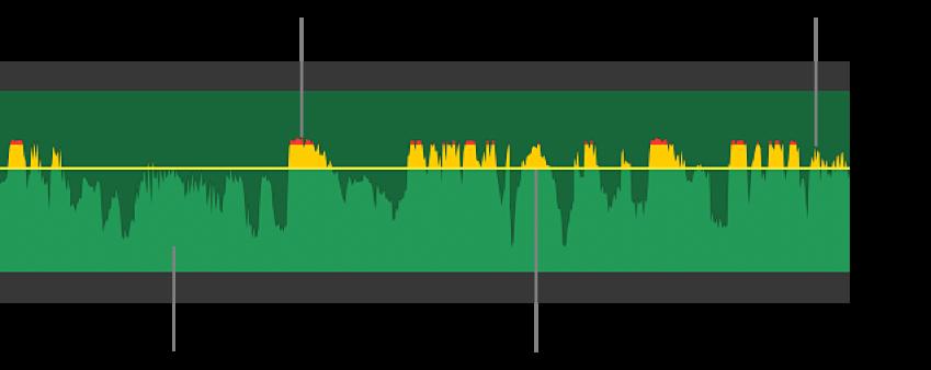 Äänen aaltomuoto, jossa näkyy äänenvoimakkuuden säätö ja keltaiset ja punaiset aaltomuodon huiput, jotka osoittavat säröä ja leikkaantumista