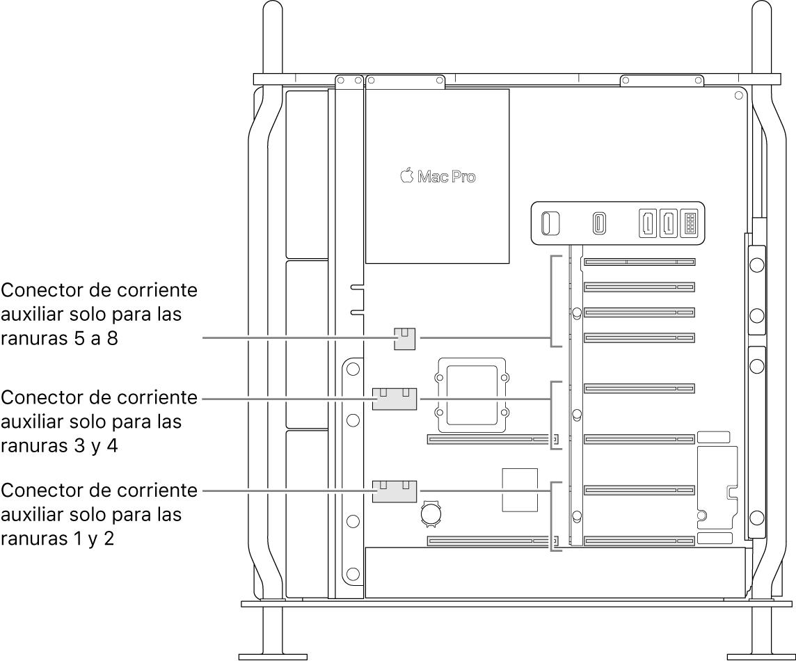 El lateral del MacPro abierto con indicaciones de qué ranuras están relacionadas con qué conectores de alimentación auxiliares.
