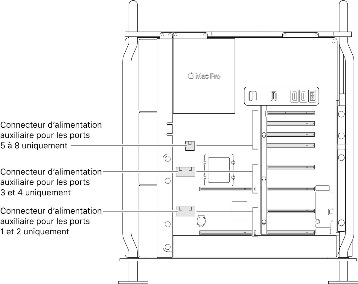 Le côté du MacPro ouvert avec des légendes montrant quels logements sont associés à quels connecteurs d'alimentation auxiliaire.