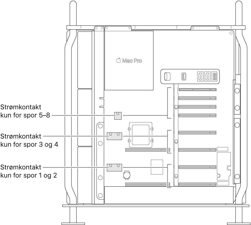 Siden av MacPro åpen med bildeforklaringer som viser hvilke plasser som hører til hvilke strømkontakter.