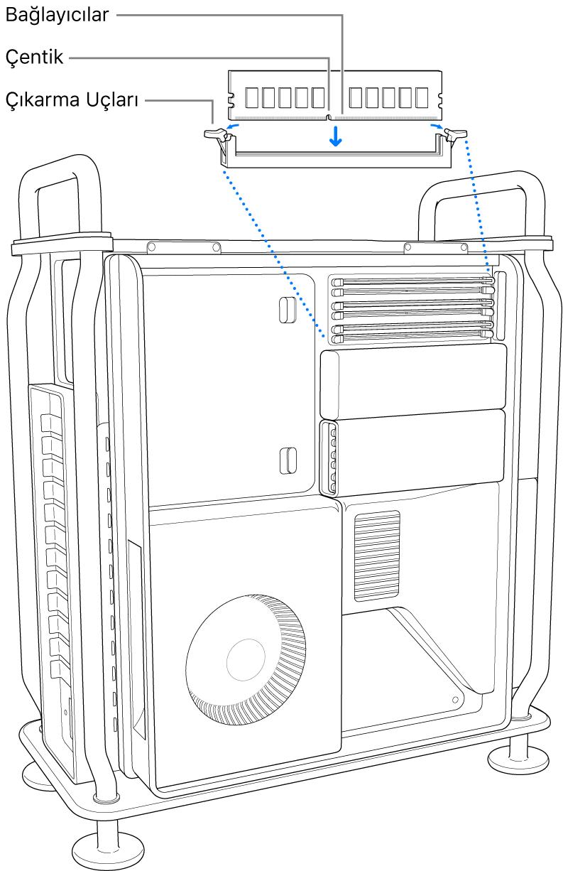 Çıkarma kolundaki mandallar kapalı konumda klik sesi çıkardıktan sonra DIMM takılıyor.