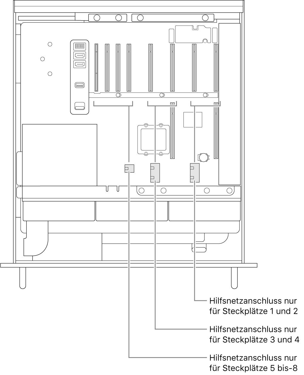 Seitenansicht des geöffneten MacPro mit Beschriftungen, die zeigen, welche Steckplätze über AUX mit Strom versorgt werden.