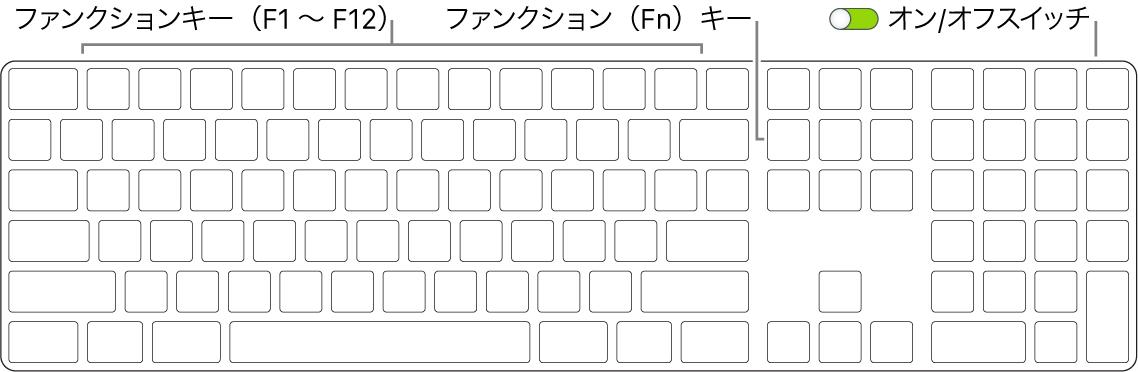 MagicKeyboard。キーボードの左下隅のファンクション(Fn)キーと、右上隅のオン/オフスイッチが示されています。