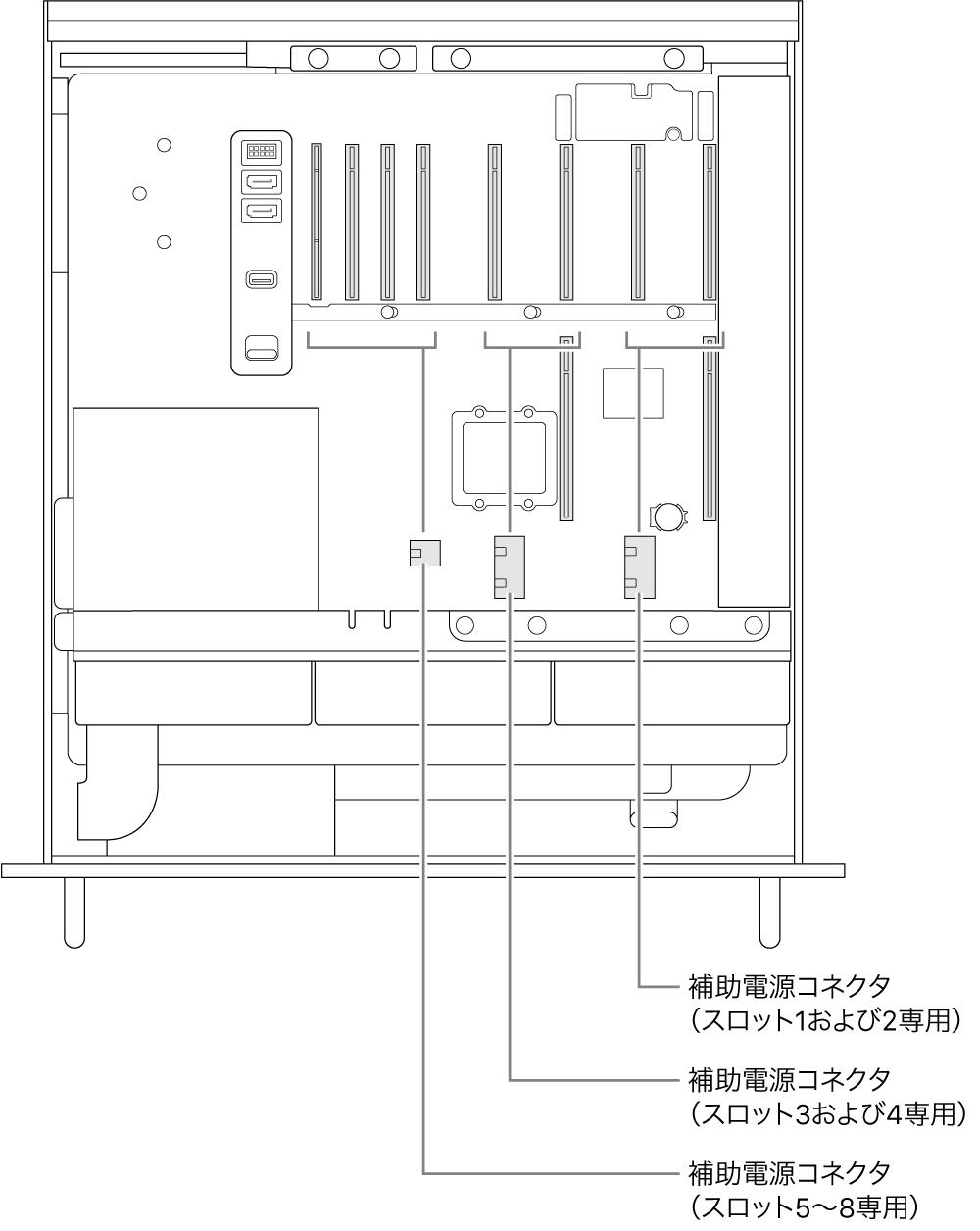 開いているMac Proの側面。スロットと補助電源コネクタの関係を示すコールアウト。