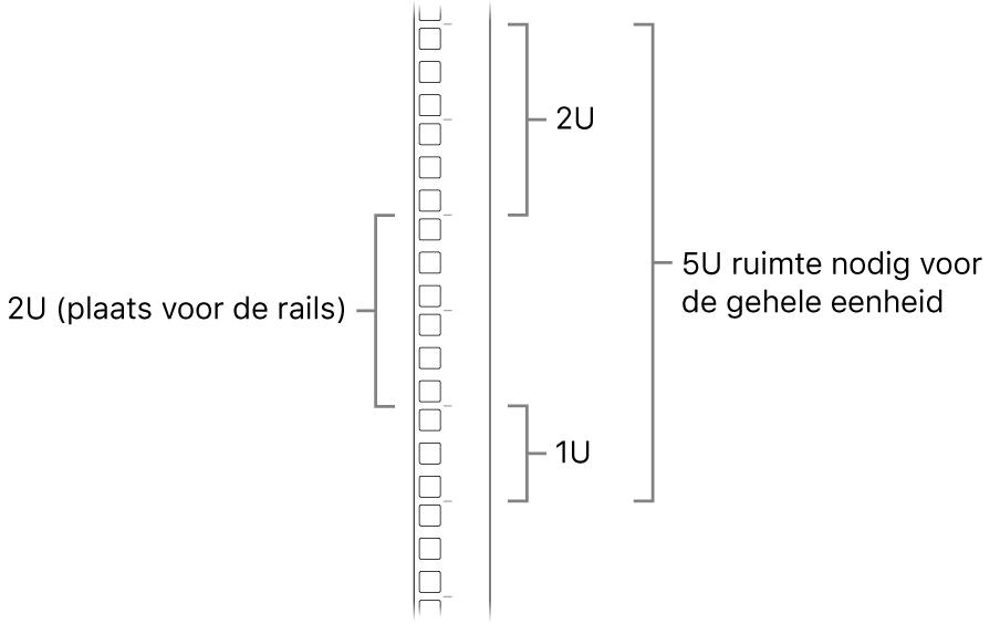 De zijkant van een rack met de benodigde units voor het installeren van een MacPro.