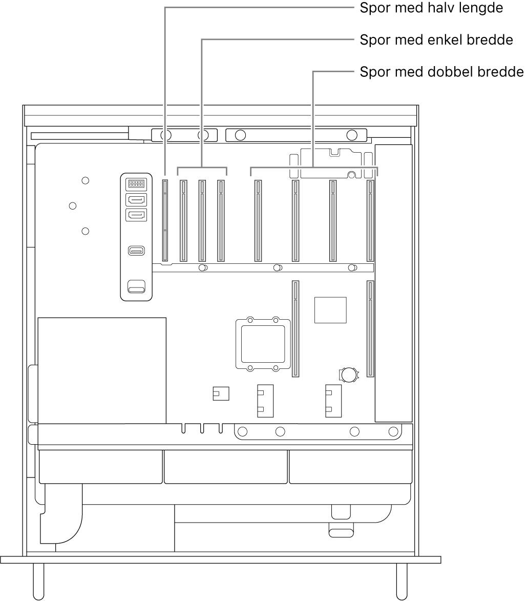 Siden av MacPro åpen med bildeforklaringer som viser hvor de fire dobbeltbreddeplassene, tre enkeltbreddeplassene og halvlengdeplassen er plassert.