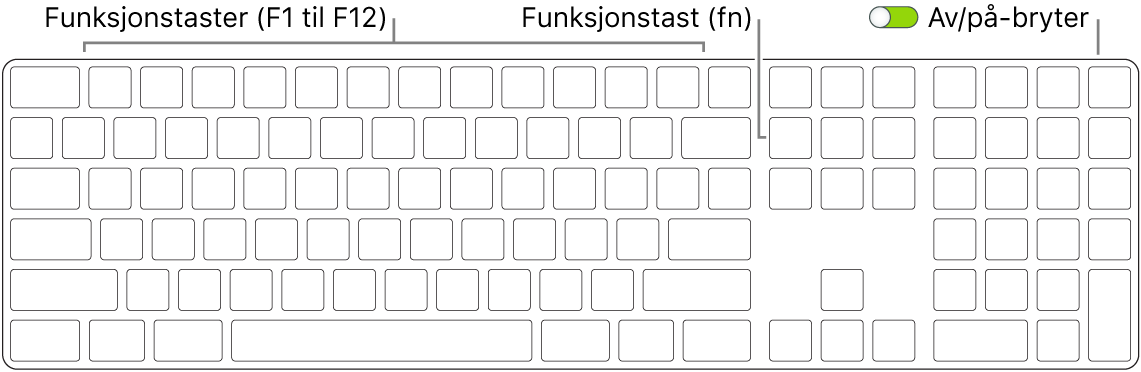 MagicKeyboard-tastatur som viser funksjonstasten nede til venstre og av/på-bryteren øverst på høyre kant av tastaturet.
