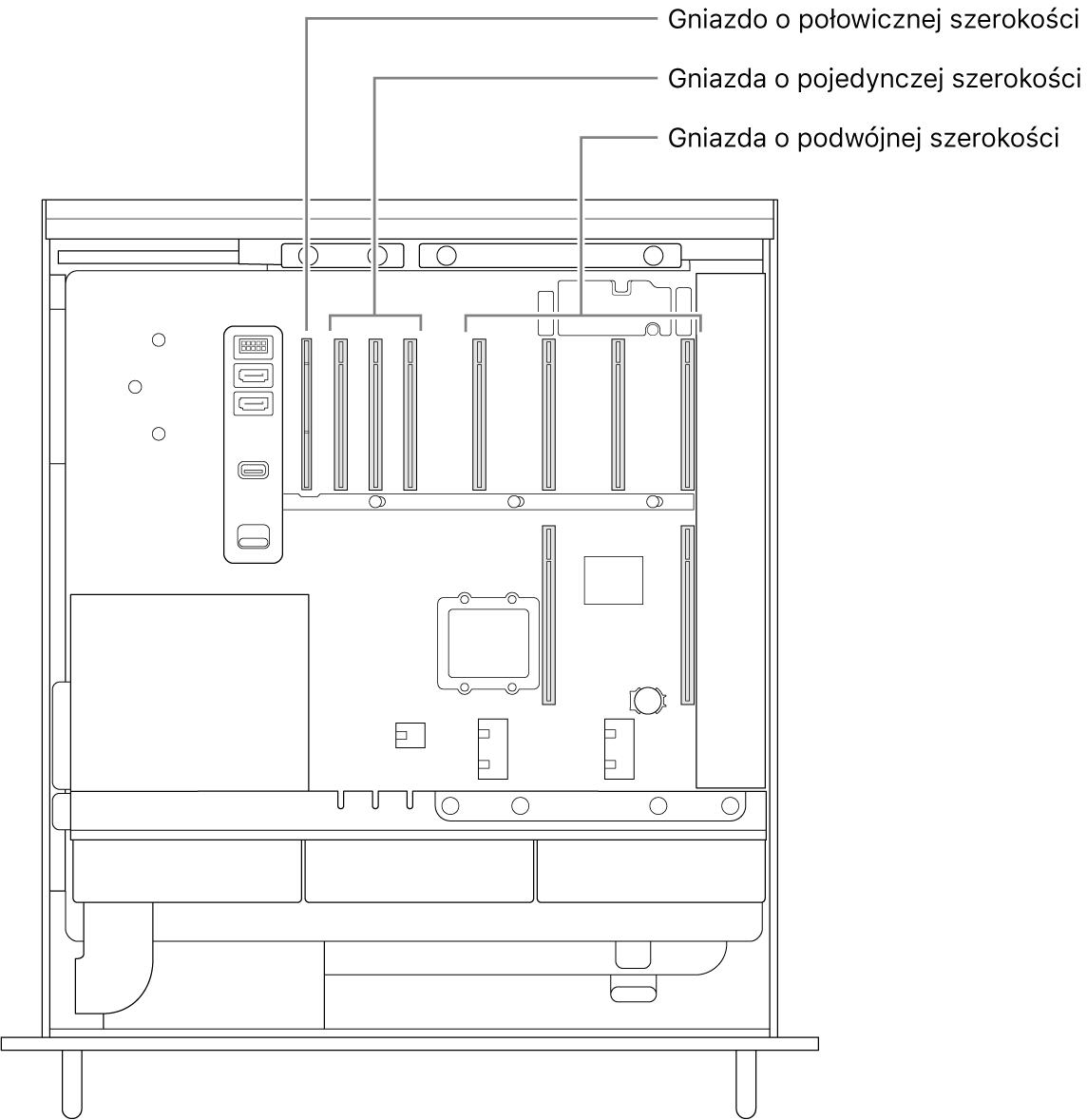Widok zboku otwartego Maca Pro zobjaśnieniami pokazującymi, gdzie znajdują się cztery gniazda opodwójnej szerokości, trzy gniazda opojedynczej szerokości oraz gniazdo opołowicznej szerokości.