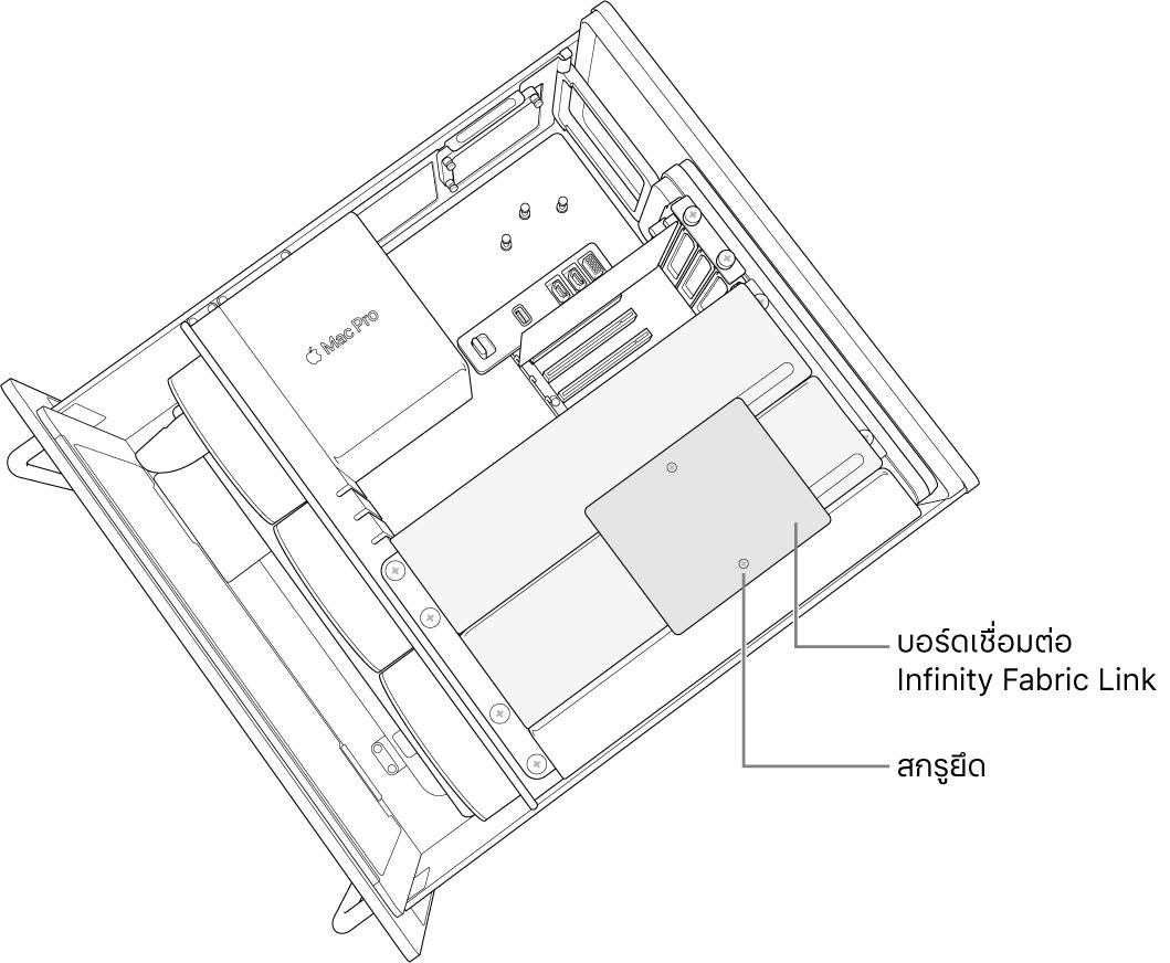 บอร์ดเชื่อมต่อที่ติดตั้งระหว่าง Radeon Pro Vega II สองโมดูล