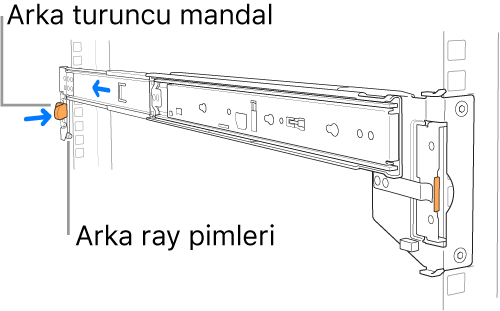 Arka ray pimlerinin ve mandalın konumunun gösterildiği ray tertibatı.