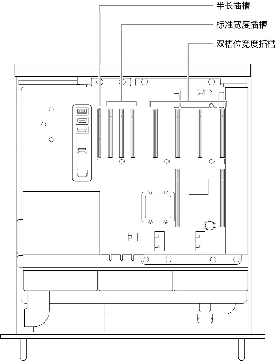 MacPro 的一侧打开,标注显示四个双槽位宽度插槽、三个标准宽度插槽和一个半长插槽的位置。