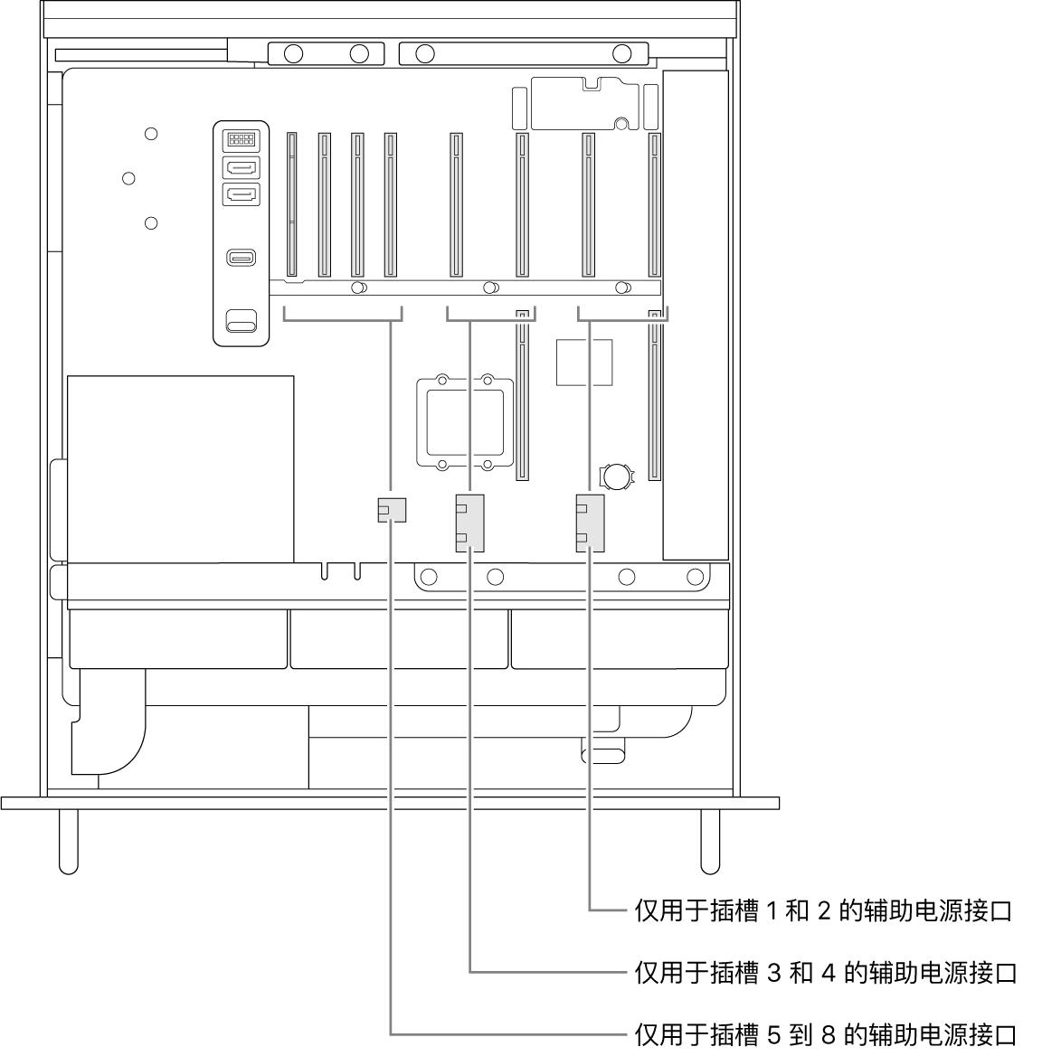 MacPro 的一侧打开,标注显示与各插槽对应的辅助电源接头。