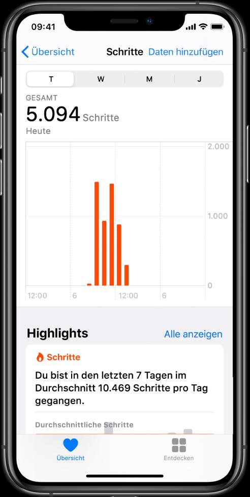 """Der Bildschirm """"Übersicht"""" in der App """"Health"""" zeigt die Highlights für die an diesem Tag zurückgelegten Schritte. Das Highlight besagt """"Du hast du mehr Schritte geschafft als üblicherweise bis jetzt"""". Ein Diagramm unter den Highlights zeigt, dass der Benutzer heute bis jetzt 4.028 Schritte zurückgelegt hat im Vergleich zu den 2.640 Schritten, die er gestern bis um die gleiche Zeit geschafft hat. Unter dem Diagramm befinden sich Informationen über die geschafften Minuten der Achtsamkeit. Unten links ist die Taste """"Übersicht"""" und unten rechts die Taste """"Durchsuchen""""."""
