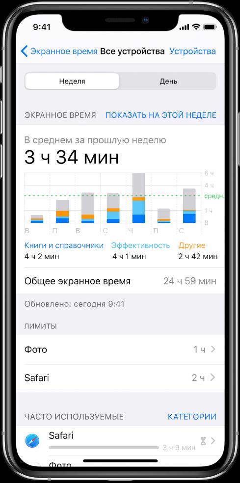 Отчет функции «Экранное время» за неделю. В отчете показано общее время, проведенное во всех приложениях, приложениях отдельных категорий и в каждом приложении.