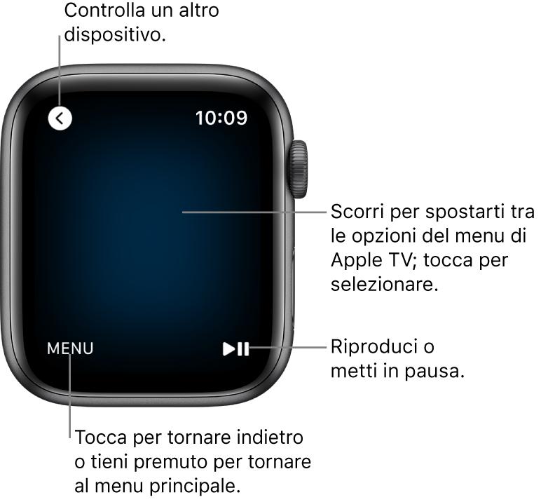 Il display di AppleWatch mentre viene utilizzato come telecomando. Il pulsante Menu si trova nella parte inferiore sinistra della schermata, mentre il pulsante Riproduci/Pausa nella parte inferiore destra. Il pulsante Indietro si trova in alto a sinistra.