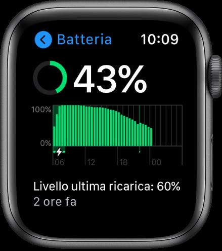 Sulla schermata Batteria si vede la carica rimanente, un grafico che riporta l'utilizzo della batteria nel tempo e l'ultima volta in cui la batteria è stata ricaricata al 60%.