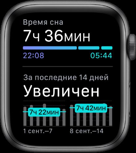 На экране приложения «Сон» показаны продолжительность сна и тренды сна за последние 14дней.