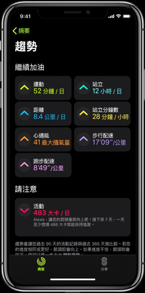 點一下 iPhone 上「健身」App 的「趨勢」標籤頁。螢幕頂部附近的「趨勢」標題下會顯示許多測量指標。測量指標包含「運動」、「站立」、「距離」等等。「活動記錄」會顯示在「請注意」標題下方。