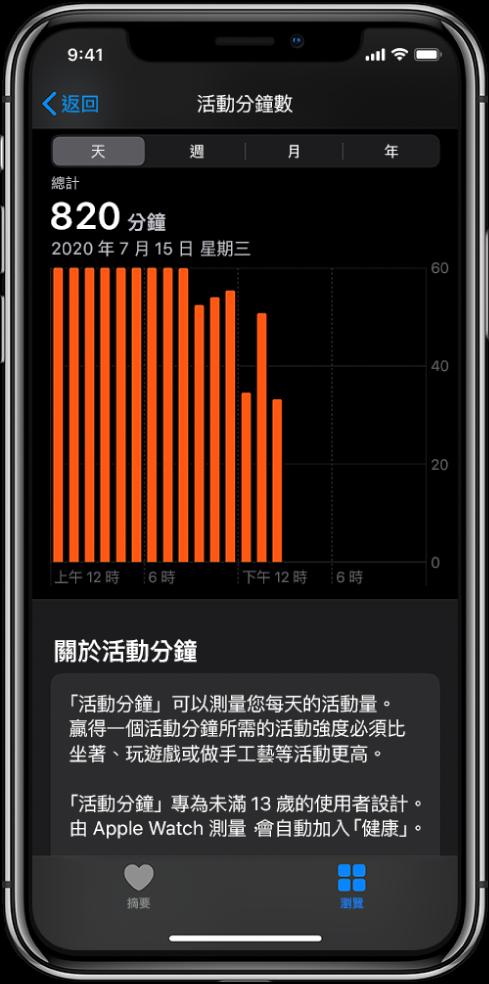顯示「活動分鐘數」報告的 iPhone。「摘要」和「瀏覽」標籤頁位於底部,已選取「瀏覽」標籤頁。