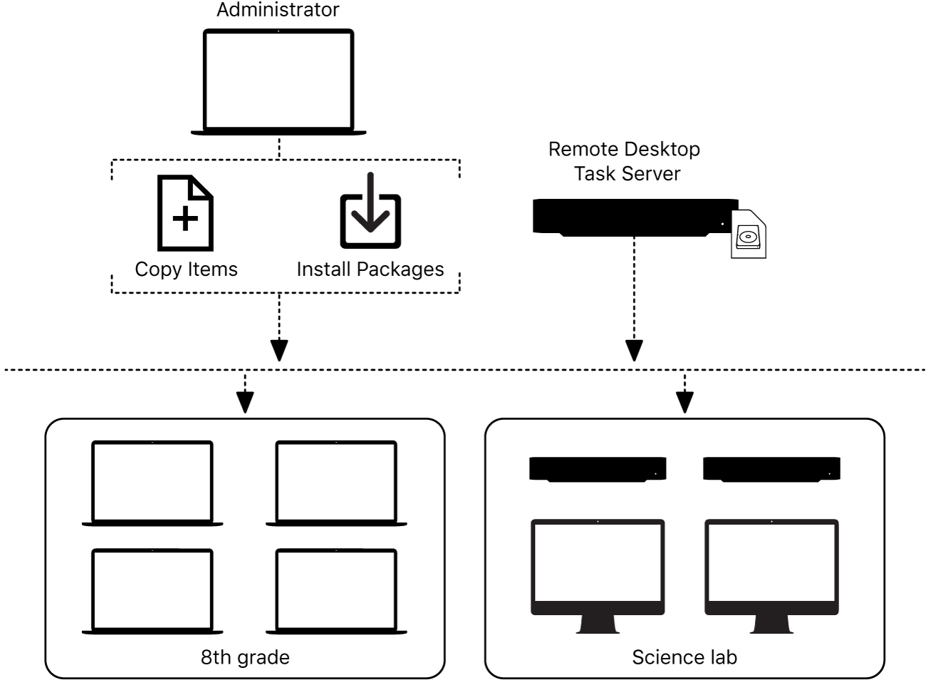 You can copy files or install packages to remote computers with Remote Desktop.