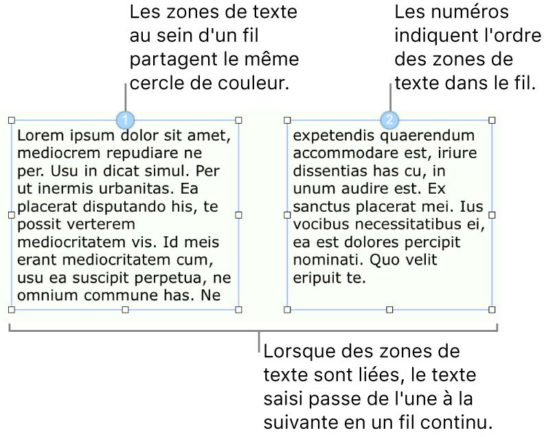 Deux zones de texte avec des cercles bleus en haut et les numéros1 et2 dans les cercles.