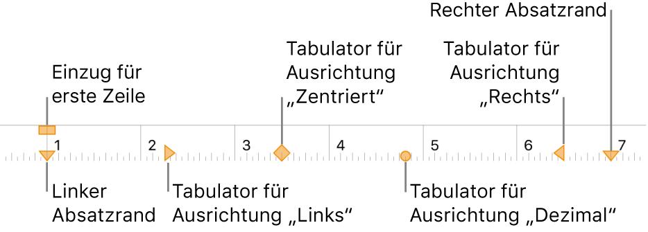 Lineal mit Steuerelementen für den linken und rechten Rand, den Einzug der ersten Zeile und vier verschiedenen Arten von Tabulatoren.