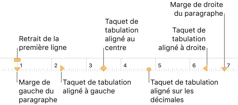 Règle affichant les commandes des marges gauche et droite, de retrait de la première ligne et quatre types de taquets de tabulation.
