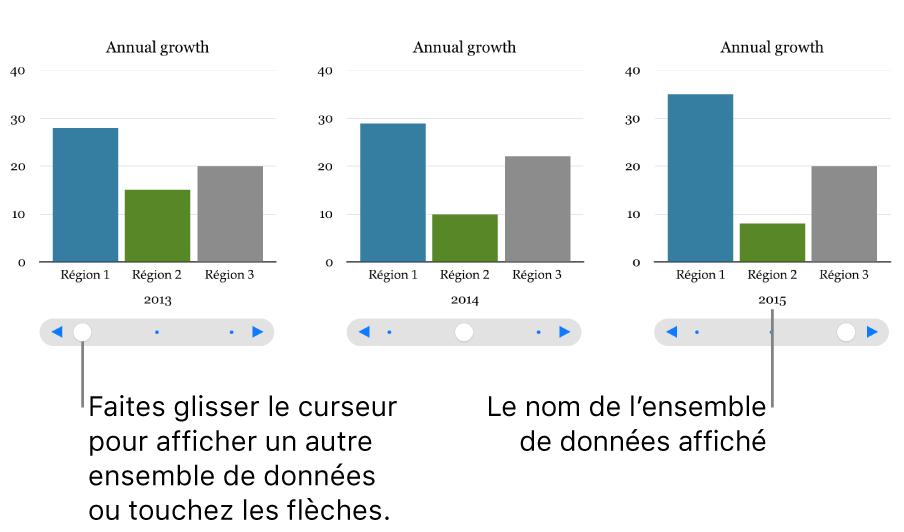 Trois étapes d'un graphique interactif, chacune montrant un ensemble de données différent.