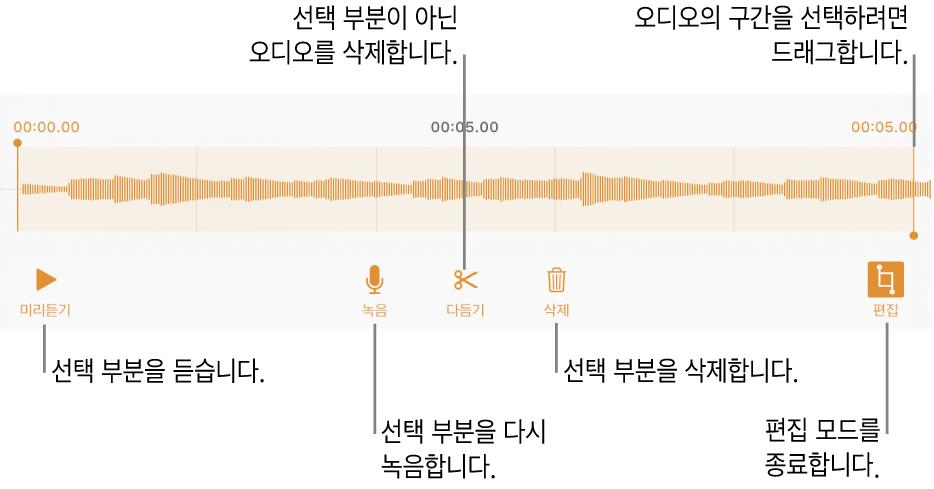 녹음된 오디오를 편집하는 제어기. 녹음의 선택된 섹션을 나타내는 핸들 아래에 미리 듣기, 녹음, 다듬기, 삭제 및 편집 모드 버튼.
