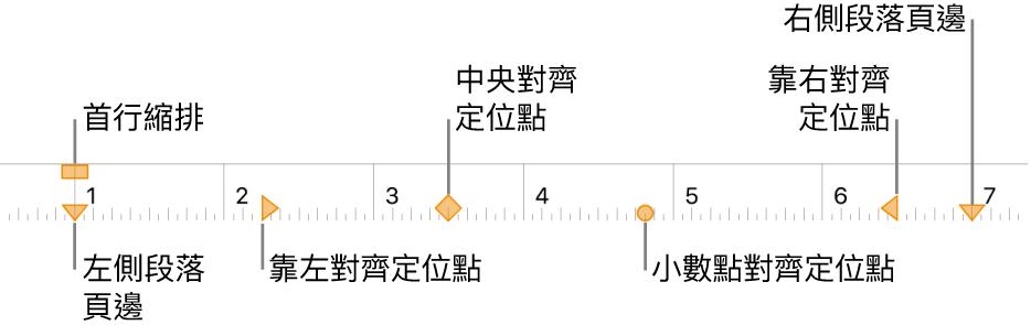 間尺,其中顯示左頁邊和右頁邊的控制項目、首行縮排和四種定位點。