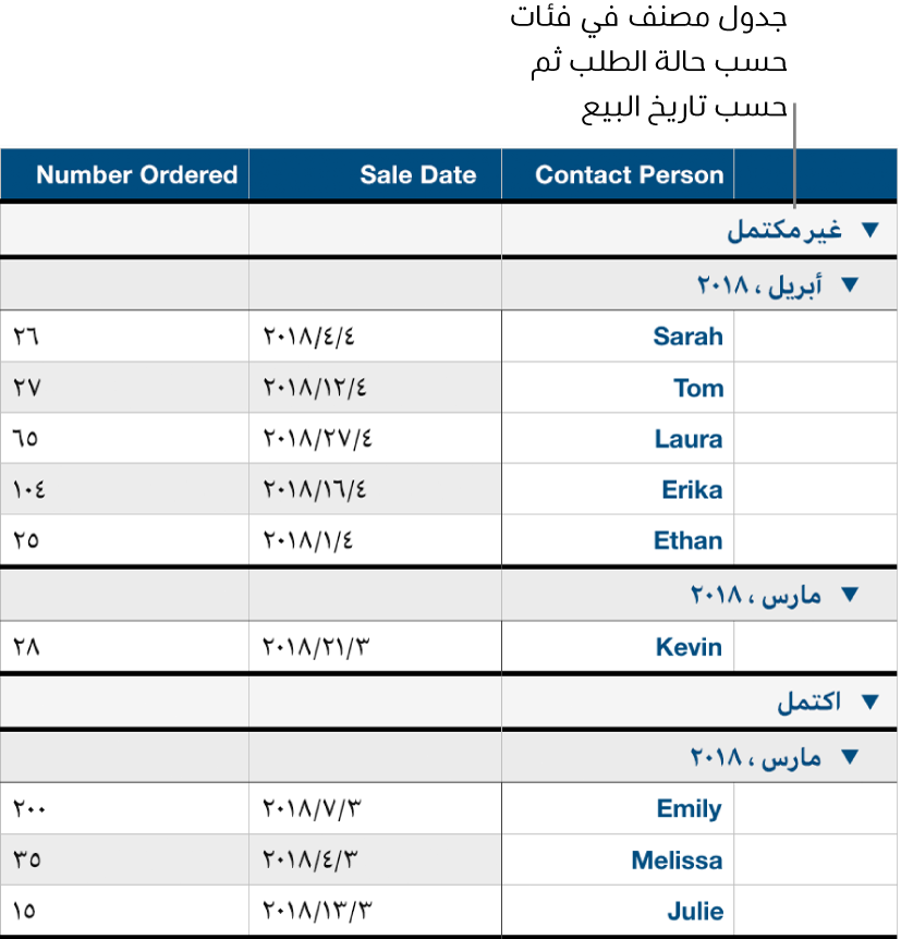 جدول يعرض بيانات مصنفة حسب حالة الطلب، في حين يظهر تاريخ البيع كفئة فرعية.