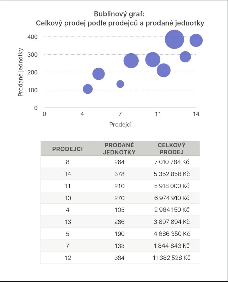 Bublinový graf znázorňující obrat jako funkci počtu prodejců apočtu prodaných kusů zboží