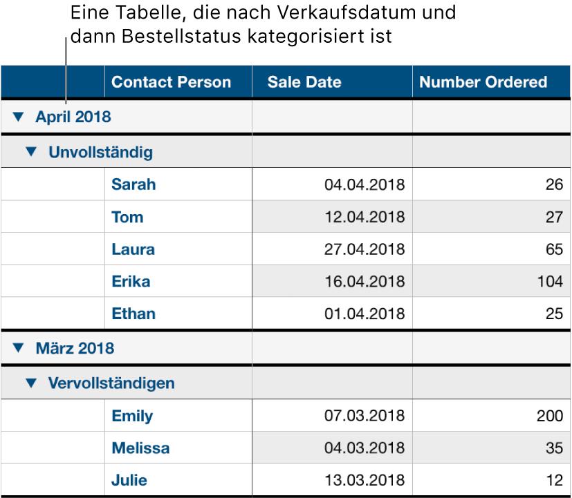 Eine Tabelle mit Daten, die nach Verkaufsdatum kategorisiert sind und den Bestellstatus als Unterkategorie haben