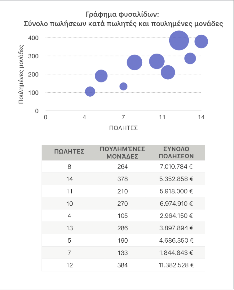 Ένα γράφημα φυσαλίδων που εμφανίζει πωλήσεις ως συνάρτηση πωλητών και αριθμού των πωληθέντων μονάδων.