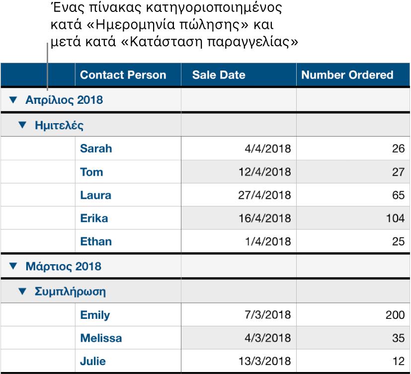 Ένας πίνακας που δείχνει δεδομένα κατηγοριοποιημένα κατά ημερομηνία πώλησης με την κατάσταση παραγγελίας ως υποκατηγορία.